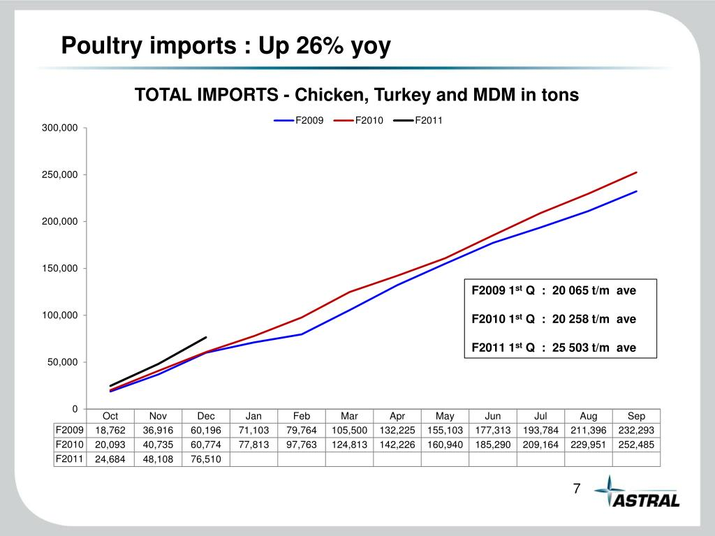Poultry imports : Up 26% yoy