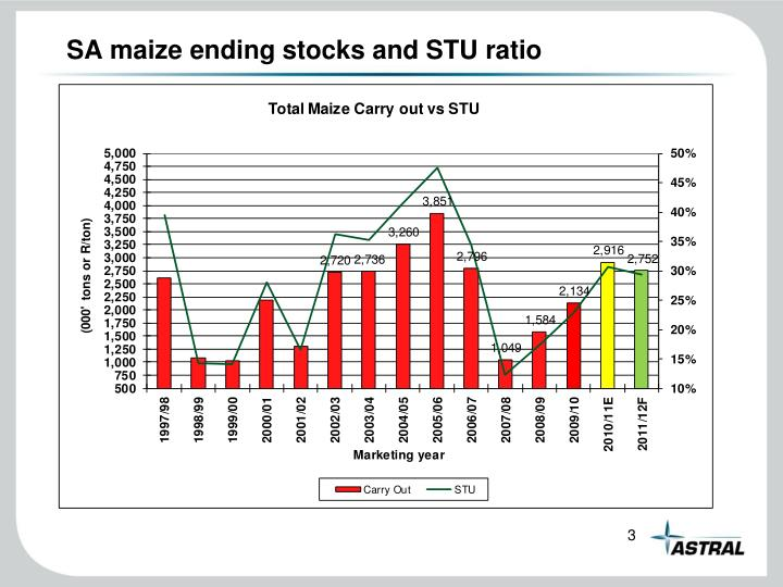 Sa maize ending stocks and stu ratio