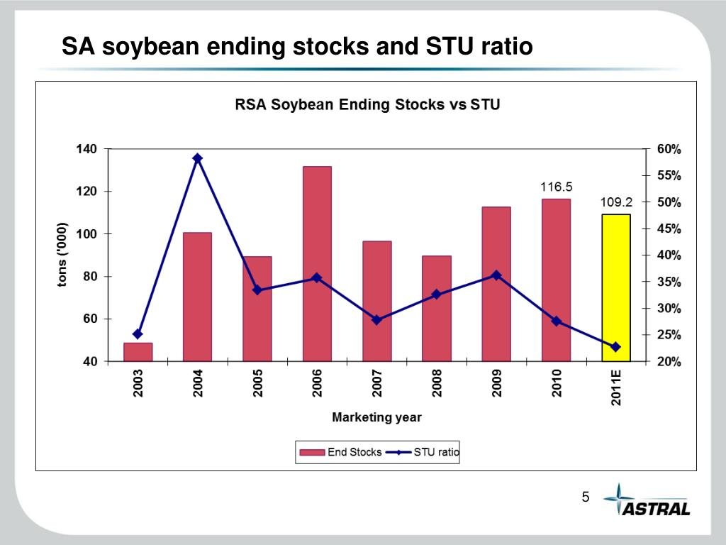 SA soybean ending stocks and STU ratio