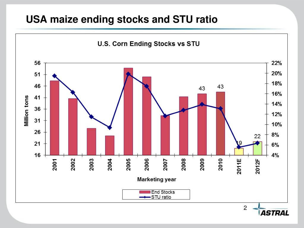USA maize ending stocks and STU ratio