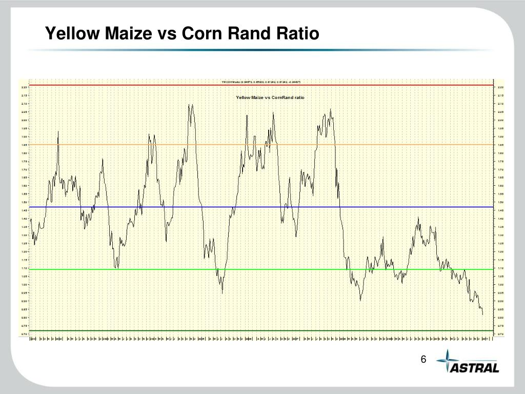 Yellow Maize vs Corn Rand Ratio