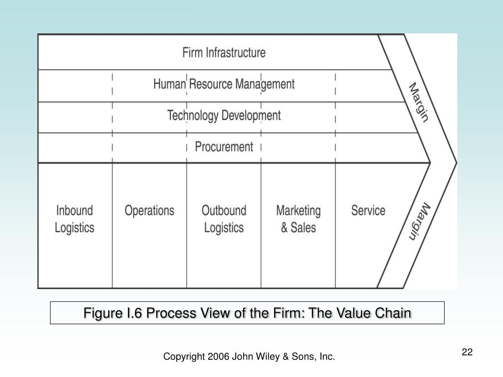 Figure I.6 Process View of the Firm: The Value Chain