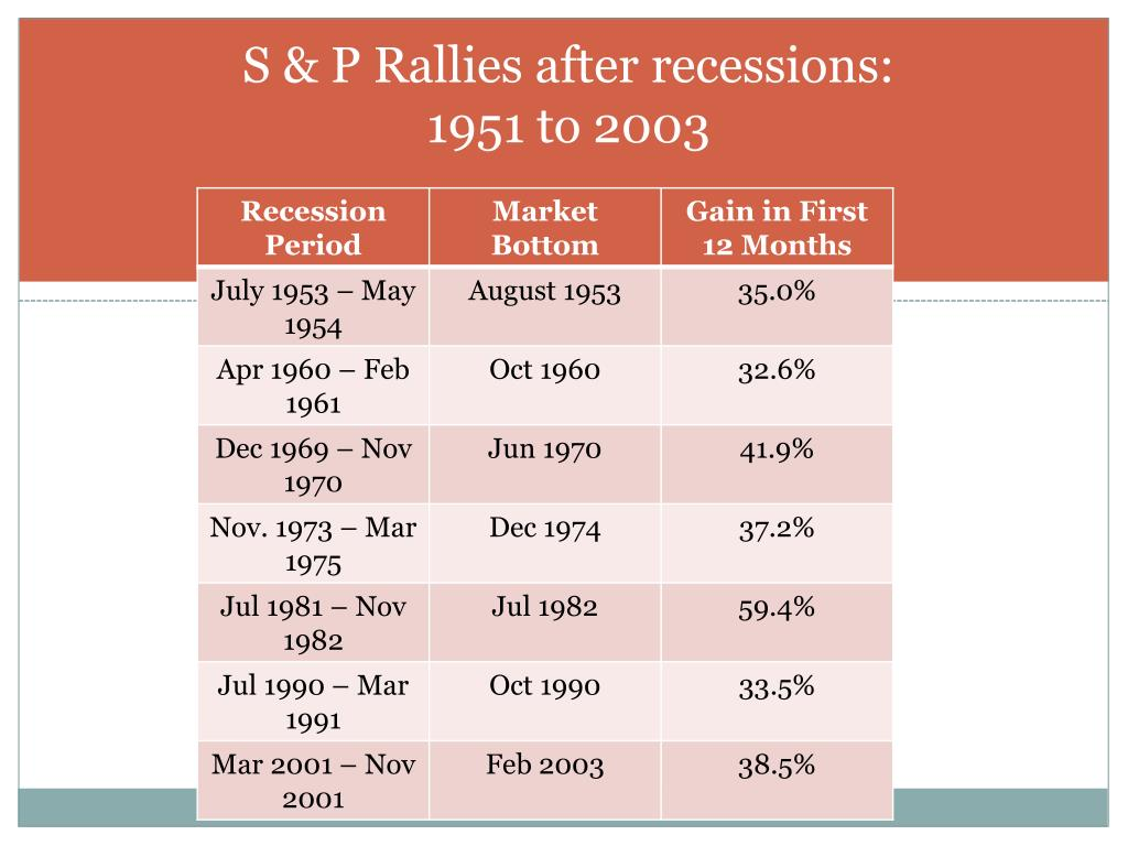 S & P Rallies after recessions: