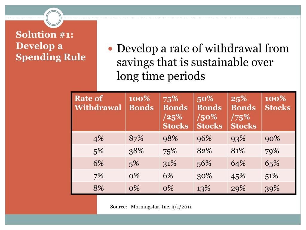 Develop a rate of withdrawal from savings that is sustainable over long time periods