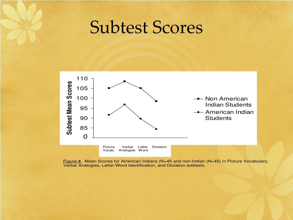 Subtest Scores