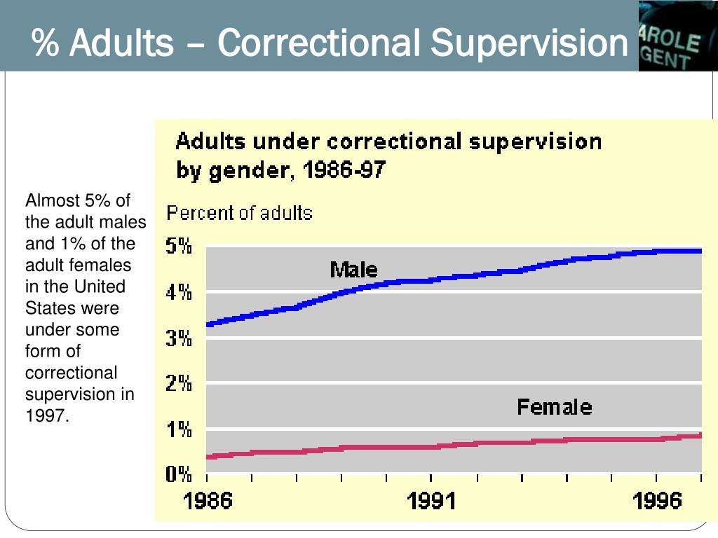 % Adults – Correctional Supervision