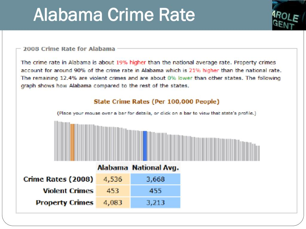 Alabama Crime Rate