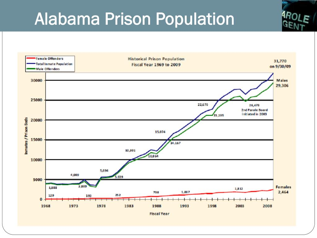 Alabama Prison Population