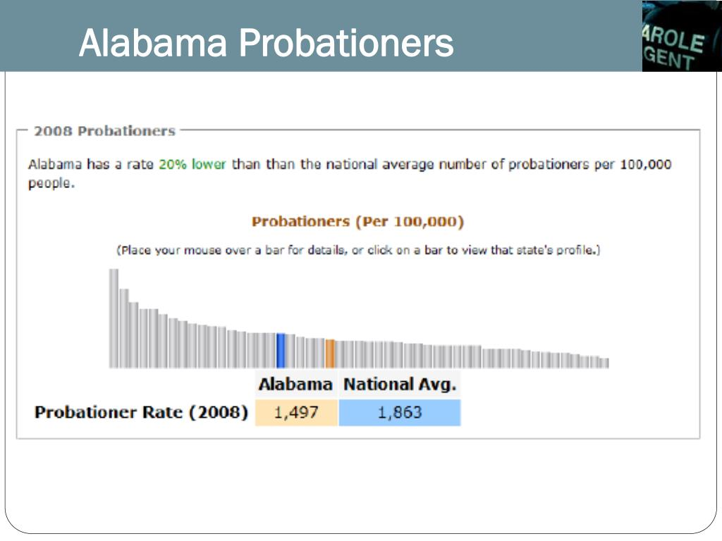 Alabama Probationers