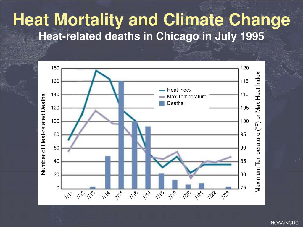 Heat Mortality and Climate Change