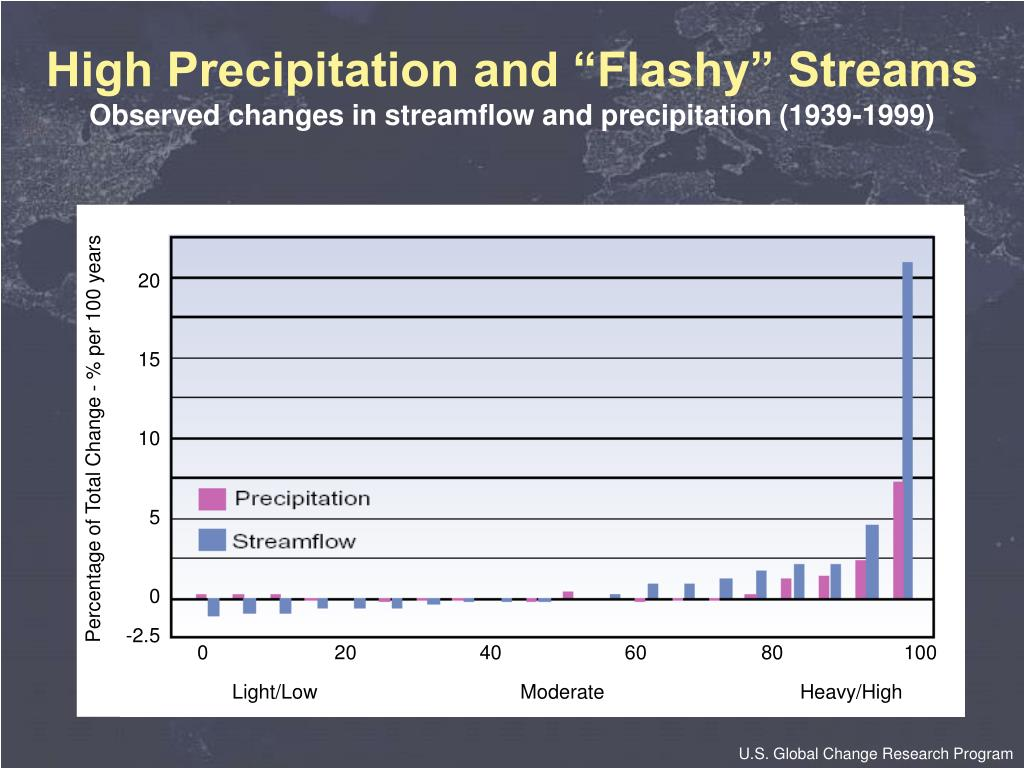 "High Precipitation and ""Flashy"" Streams"