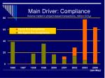 main driver compliance volume traded in project based transactions million tco 2 e