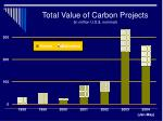 total value of carbon projects in million u s nominal