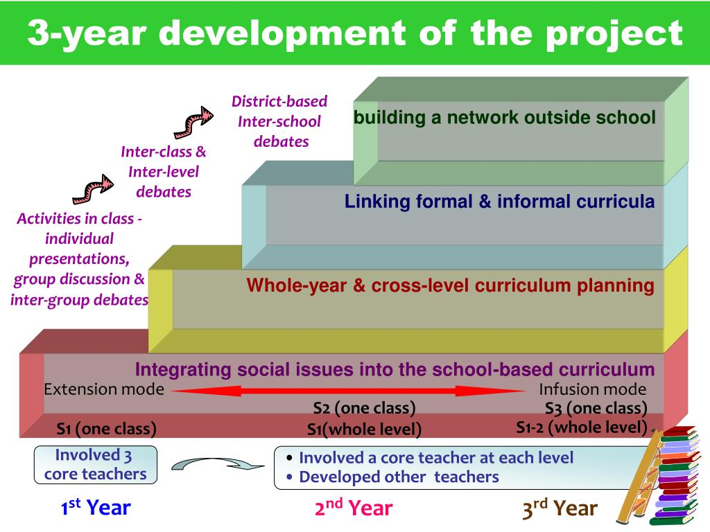 3-year development of the project