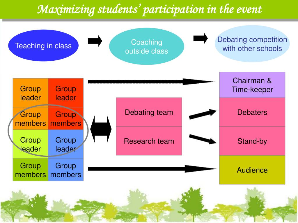 Maximizing students' participation in the event