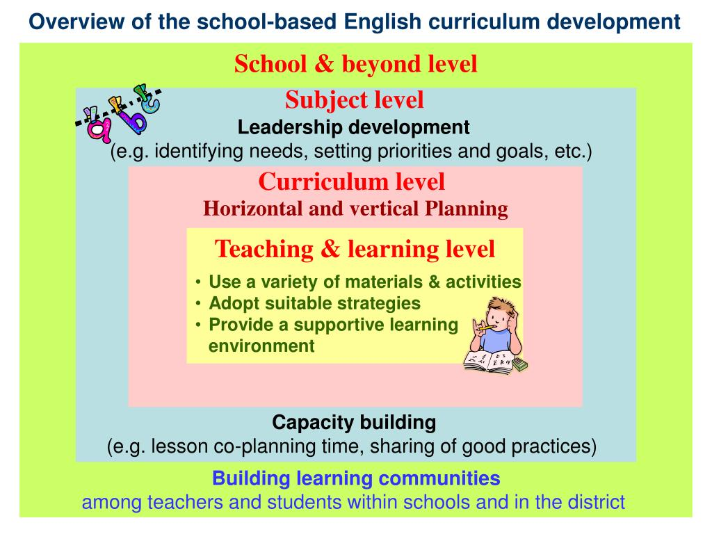 Overview of the school-based English curriculum development