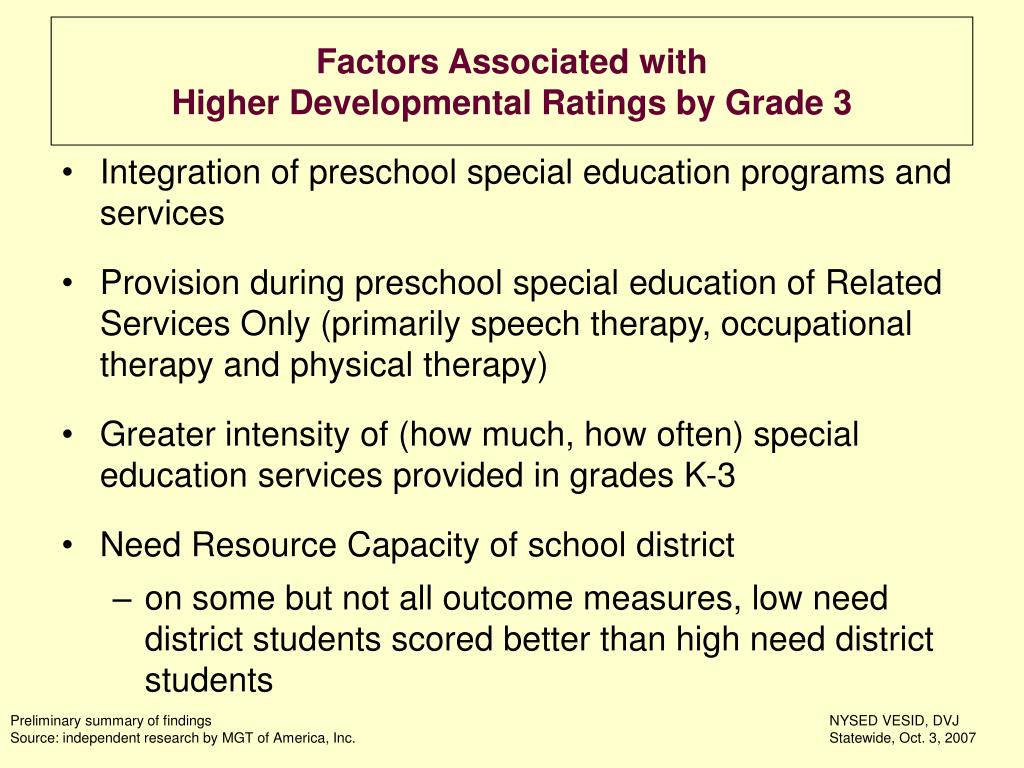 Factors Associated with