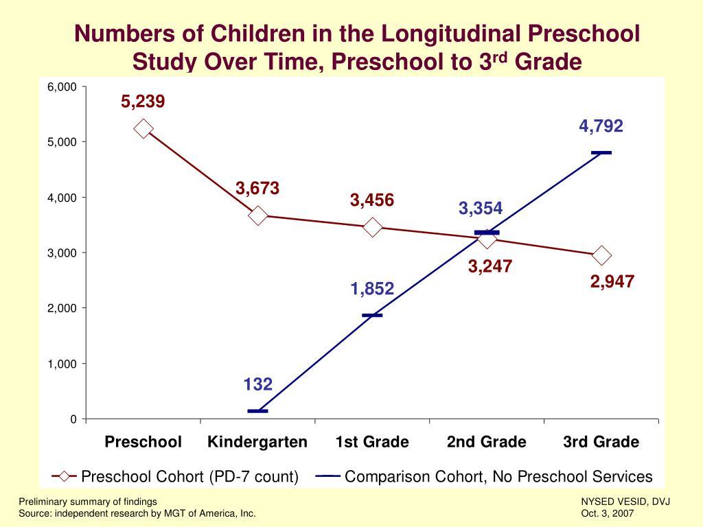 Numbers of Children in the Longitudinal Preschool Study Over Time, Preschool to 3