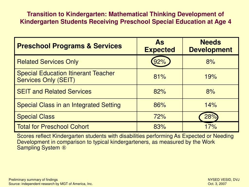 Transition to Kindergarten: Mathematical Thinking Development of Kindergarten Students Receiving Preschool Special Education at Age 4