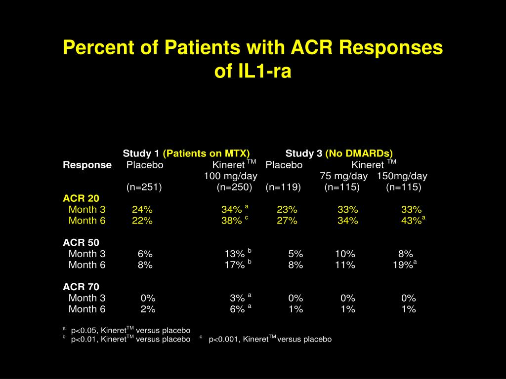 Percent of Patients with ACR Responses
