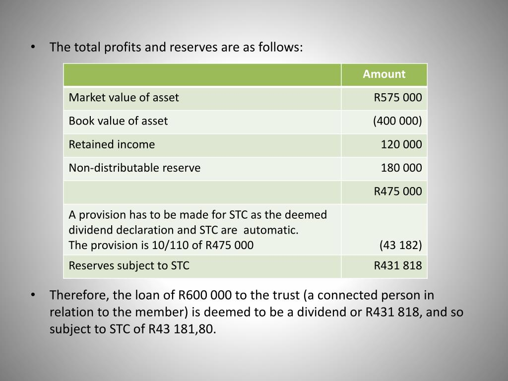 The total profits and reserves are as follows: