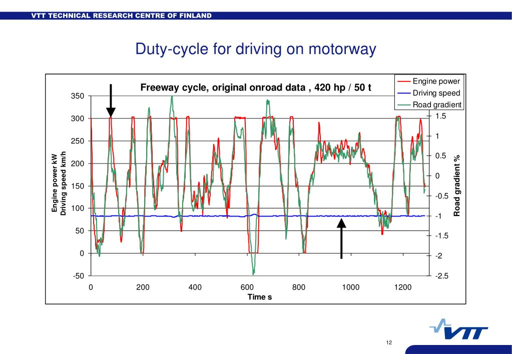 Duty-cycle for driving on motorway