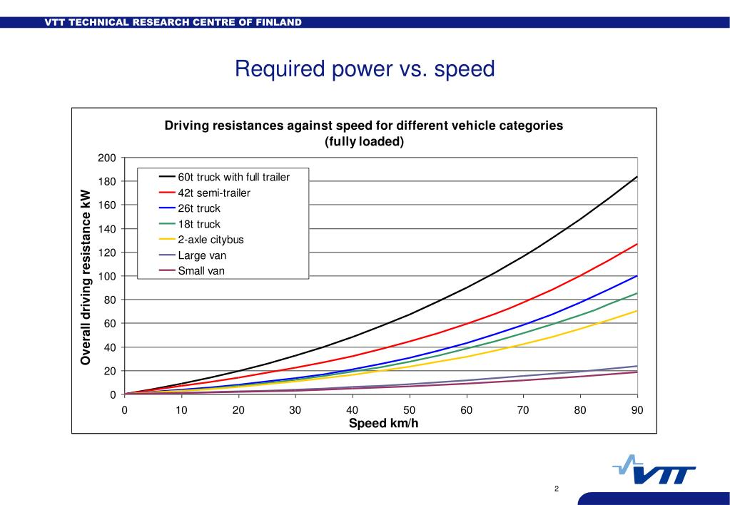 Required power vs. speed