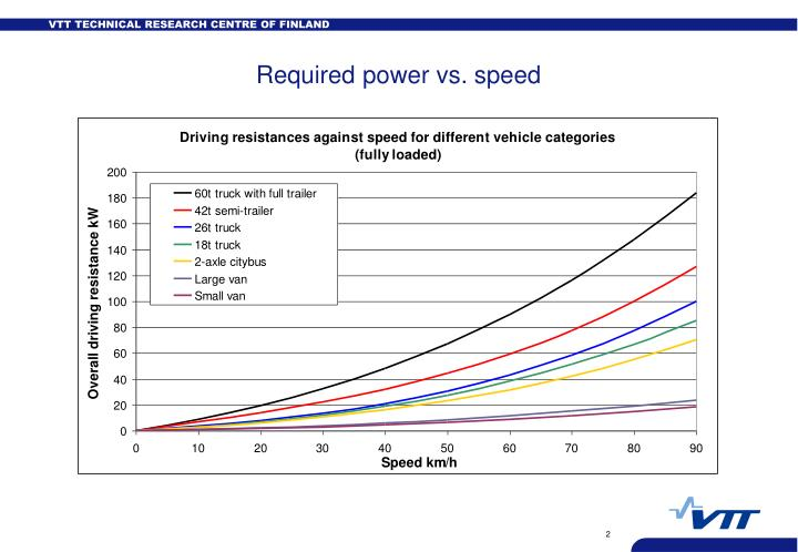 Required power vs speed