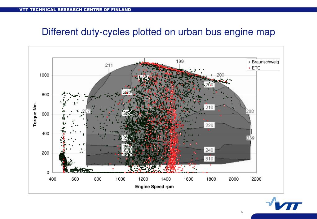Different duty-cycles plotted on urban bus engine map