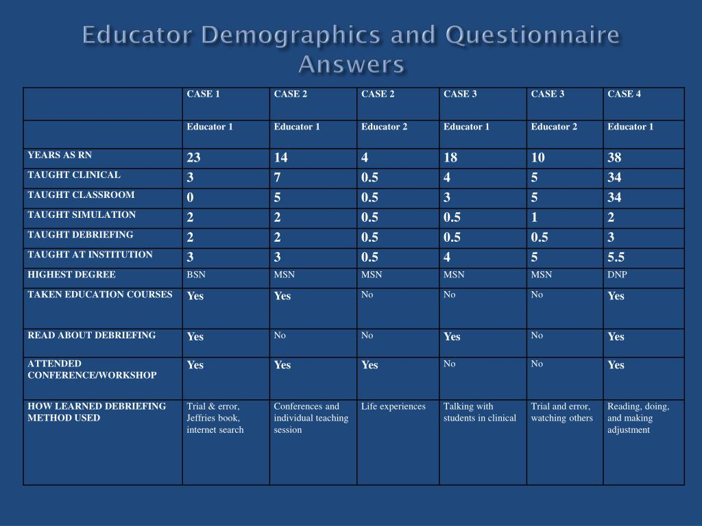 Educator Demographics and Questionnaire Answers