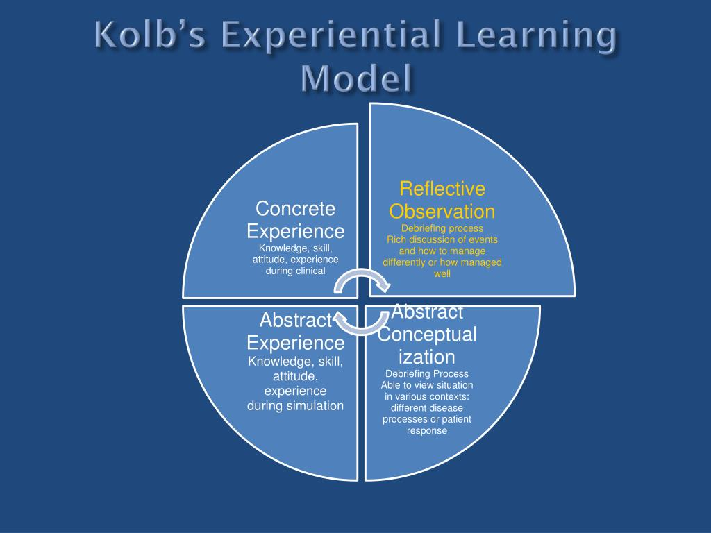 Kolb's Experiential Learning Model