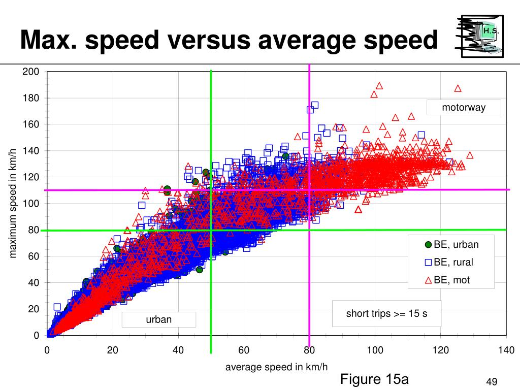 Max. speed versus average speed