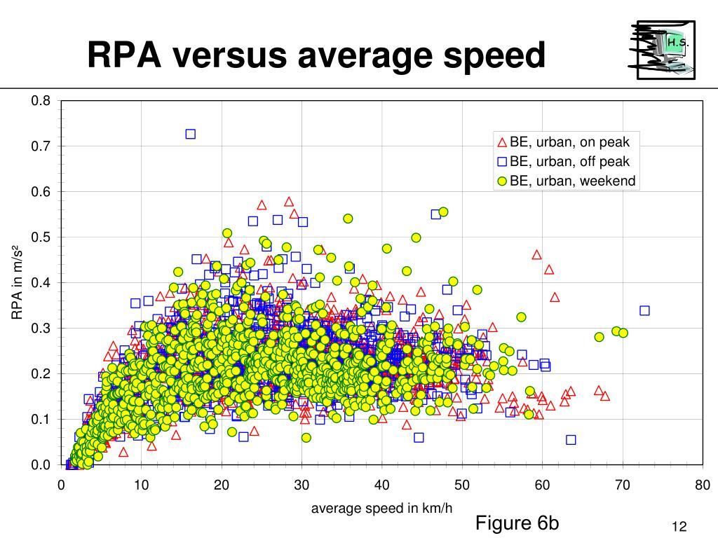 RPA versus average speed
