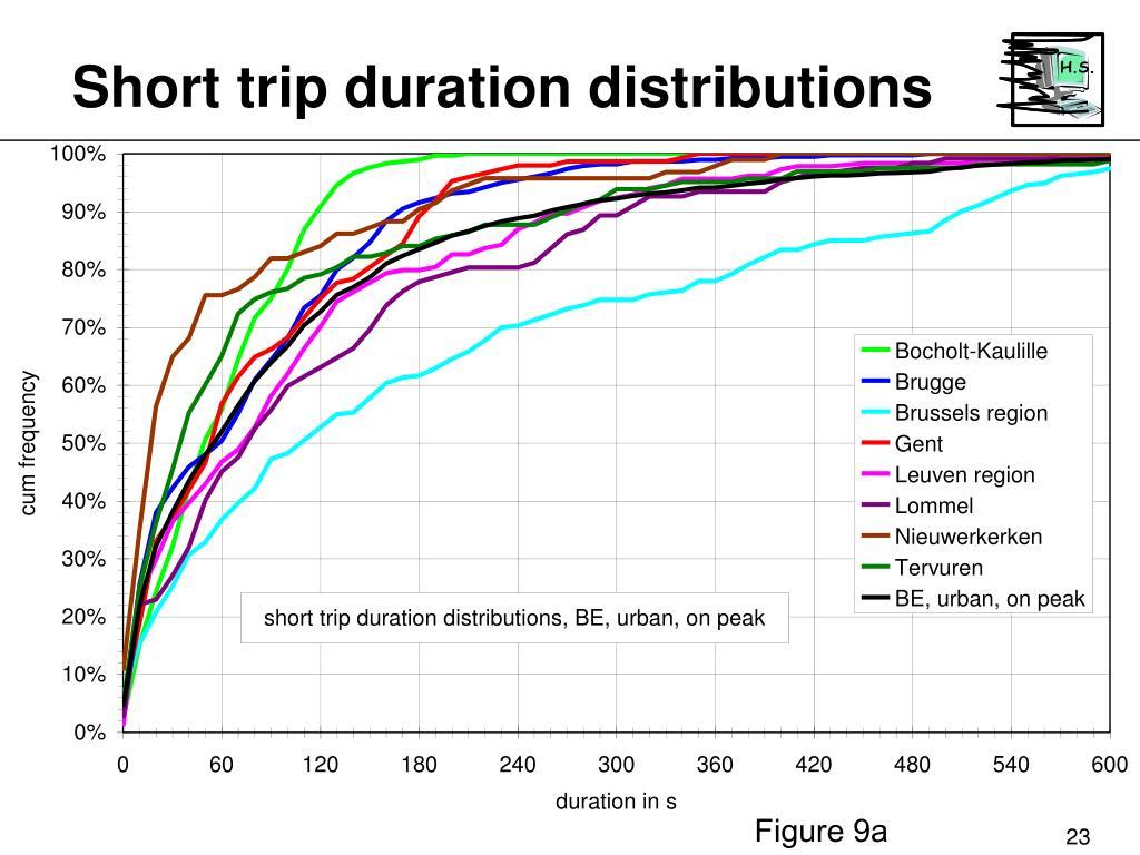 Short trip duration distributions
