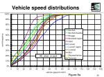 vehicle speed distributions20