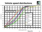 vehicle speed distributions21