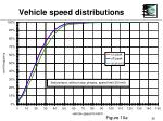 vehicle speed distributions29