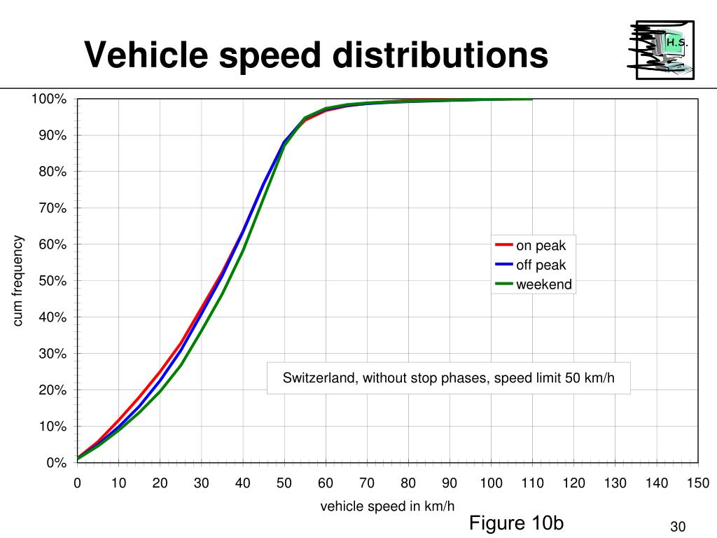 Vehicle speed distributions