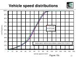 vehicle speed distributions31