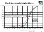 vehicle speed distributions32