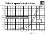 vehicle speed distributions33