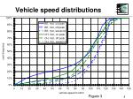 vehicle speed distributions8