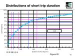 distributions of short trip duration