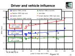 driver and vehicle influence22
