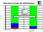 overview of road cat distributions7