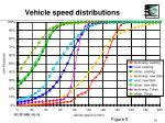 vehicle speed distributions10