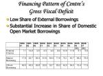 financing pattern of centre s gross fiscal deficit