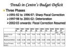 trends in centre s budget deficit