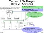 technical challenges data vs services