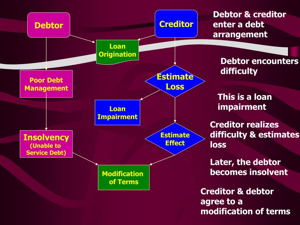 Debtor & creditor enter a debt arrangement